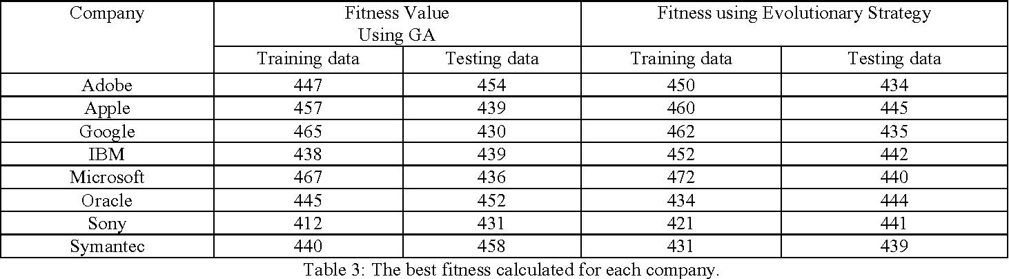 Stock Price Prediction Using Genetic Algorithms And Evolution