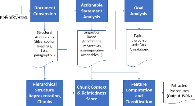 Figure 3 for Extracting Procedural Knowledge from Technical Documents