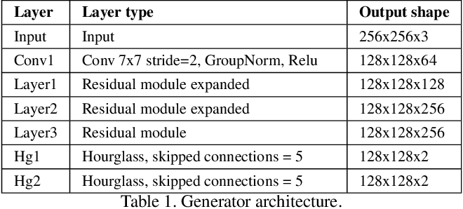 Figure 2 for Moulding Humans: Non-parametric 3D Human Shape Estimation from Single Images