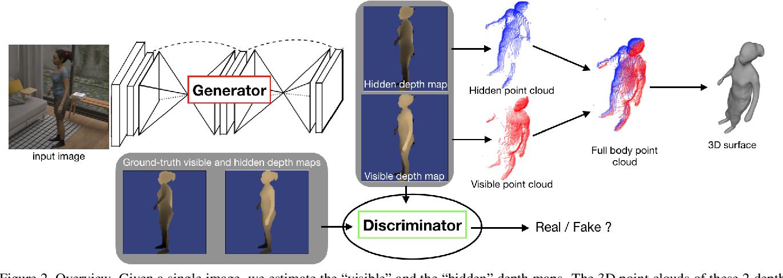 Figure 3 for Moulding Humans: Non-parametric 3D Human Shape Estimation from Single Images