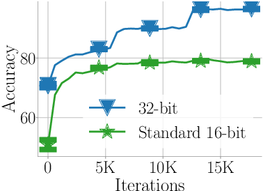 Figure 1 for Revisiting BFloat16 Training