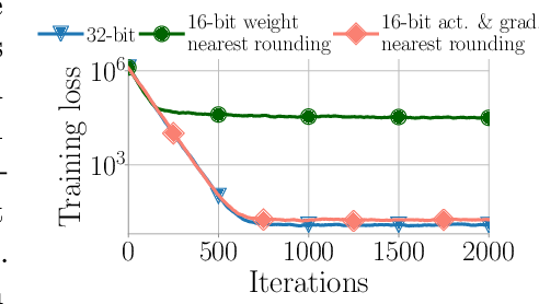 Figure 3 for Revisiting BFloat16 Training