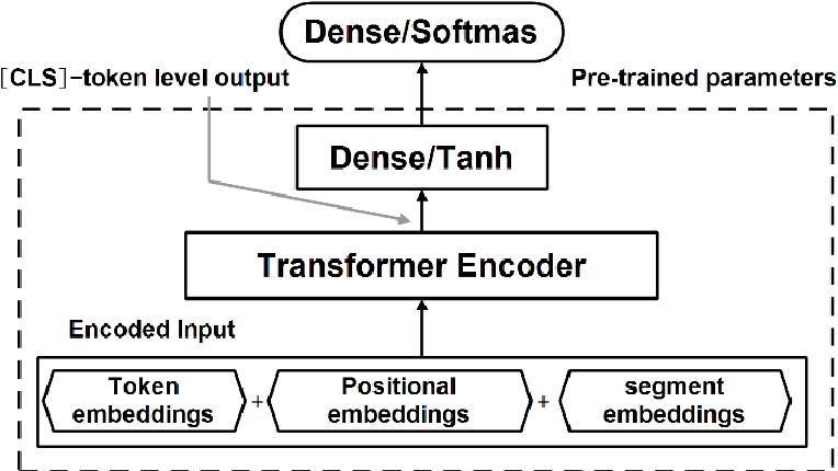 Figure 3 for A hybrid deep-learning approach for complex biochemical named entity recognition