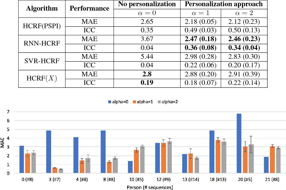 Figure 4 for Personalized Automatic Estimation of Self-reported Pain Intensity from Facial Expressions