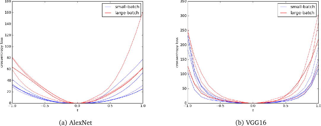 Figure 4 for A Scale Invariant Flatness Measure for Deep Network Minima