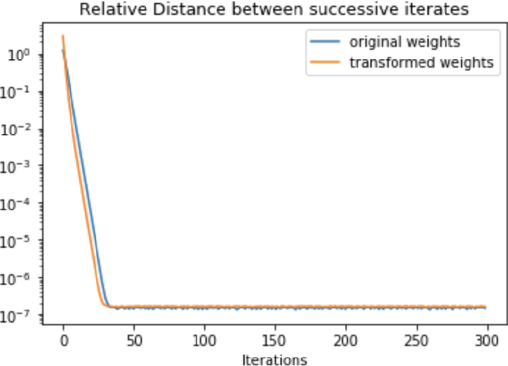 Figure 2 for A Scale Invariant Flatness Measure for Deep Network Minima