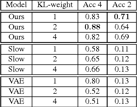 Figure 4 for Disentangling Space and Time in Video with Hierarchical Variational Auto-encoders