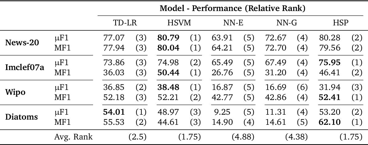 Figure 2 for Hyperbolic Manifold Regression