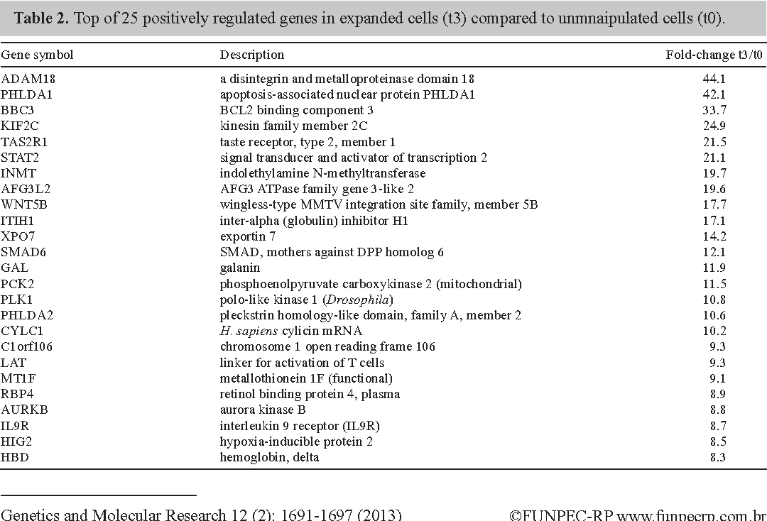 Table 2. Top of 25 positively regulated genes in expanded cells (t3) compared to unmnaipulated cells (t0).