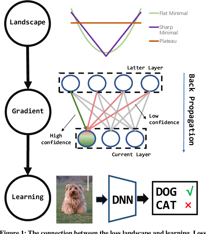 Figure 1 for signADAM: Learning Confidences for Deep Neural Networks