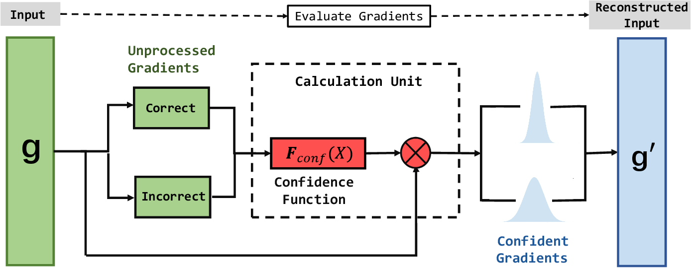 Figure 3 for signADAM: Learning Confidences for Deep Neural Networks