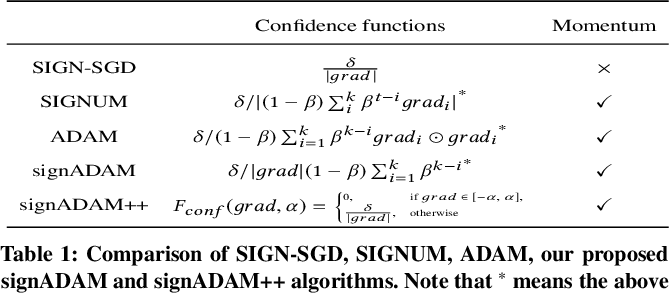 Figure 2 for signADAM: Learning Confidences for Deep Neural Networks