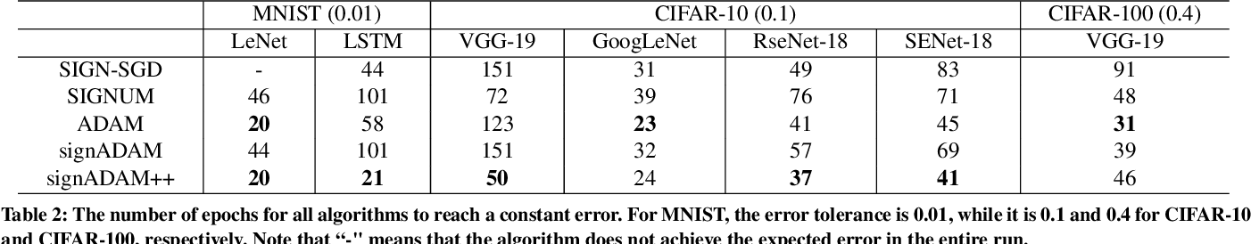 Figure 4 for signADAM: Learning Confidences for Deep Neural Networks