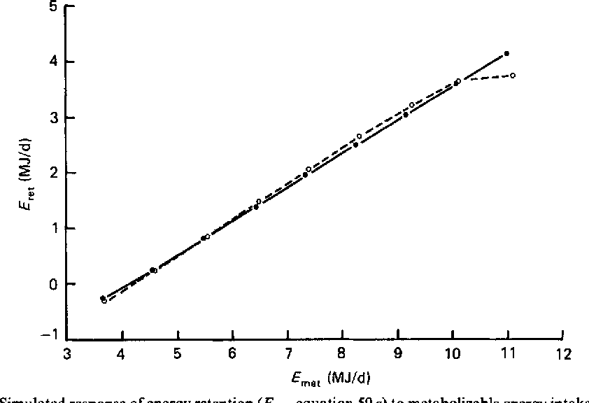 Figure 2 From Simulation Of The Metabolism Of Absorbed Energy