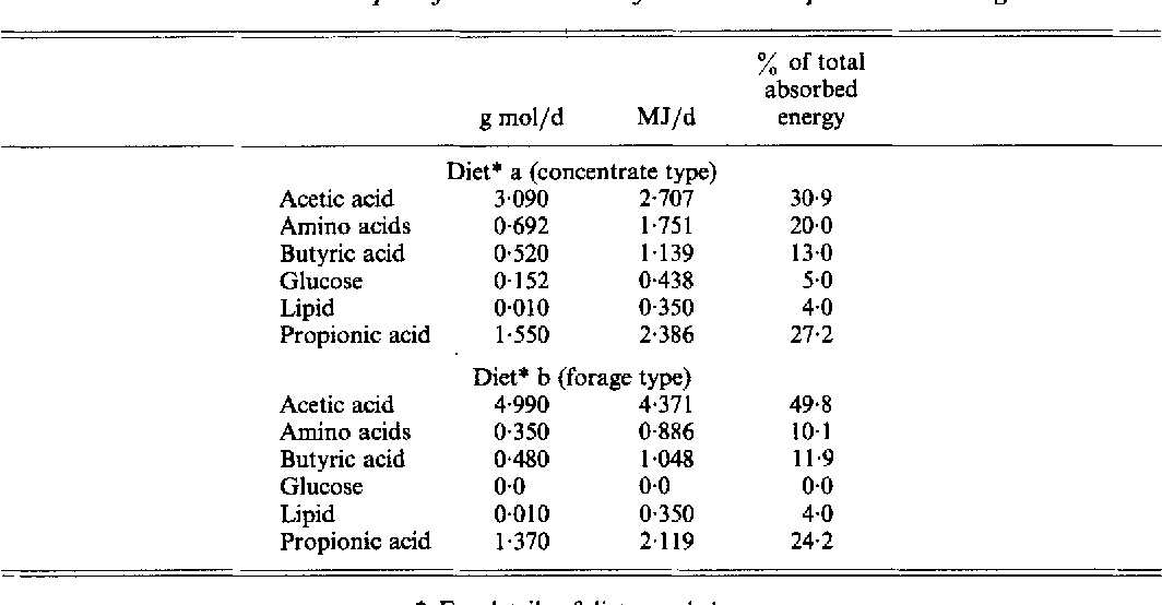 Table 7 From Simulation Of The Metabolism Of Absorbed Energy