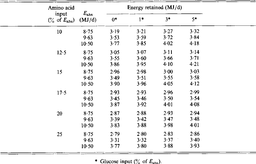 Table 8 From Simulation Of The Metabolism Of Absorbed Energy