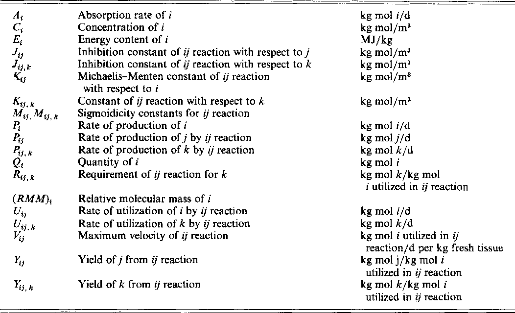 Table 2 From Simulation Of The Metabolism Of Absorbed Energy