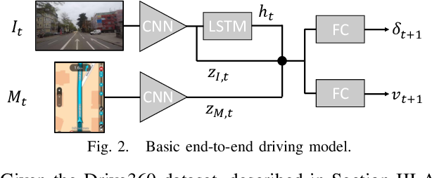 Figure 2 for Learning Accurate and Human-Like Driving using Semantic Maps and Attention