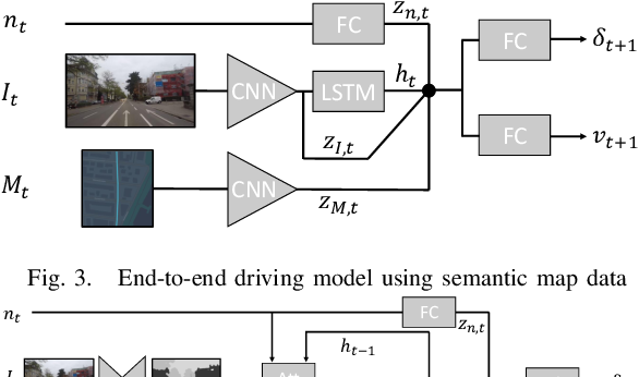 Figure 3 for Learning Accurate and Human-Like Driving using Semantic Maps and Attention