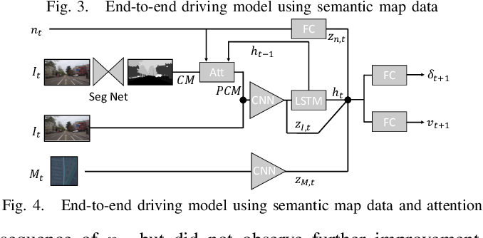 Figure 4 for Learning Accurate and Human-Like Driving using Semantic Maps and Attention