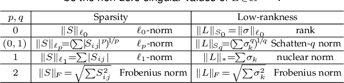 Figure 2 for Bilinear Factor Matrix Norm Minimization for Robust PCA: Algorithms and Applications