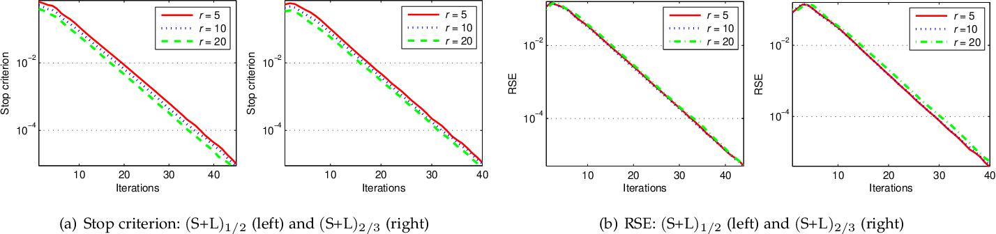 Figure 3 for Bilinear Factor Matrix Norm Minimization for Robust PCA: Algorithms and Applications