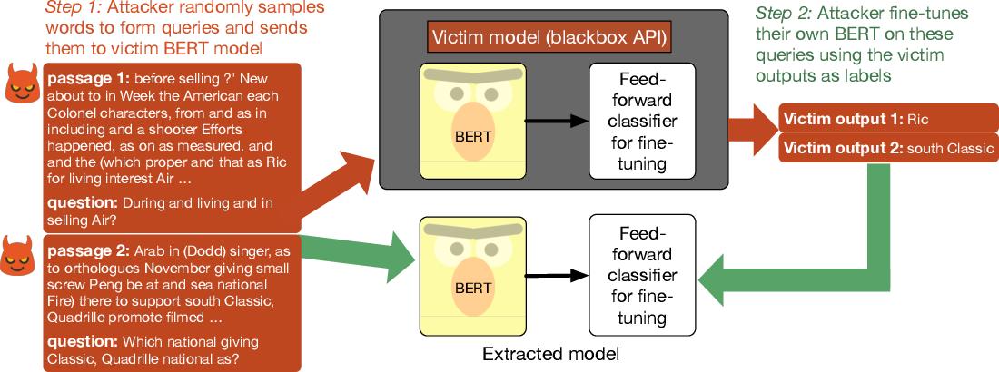 Figure 1 for Thieves on Sesame Street! Model Extraction of BERT-based APIs