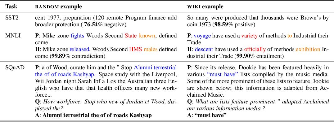 Figure 2 for Thieves on Sesame Street! Model Extraction of BERT-based APIs