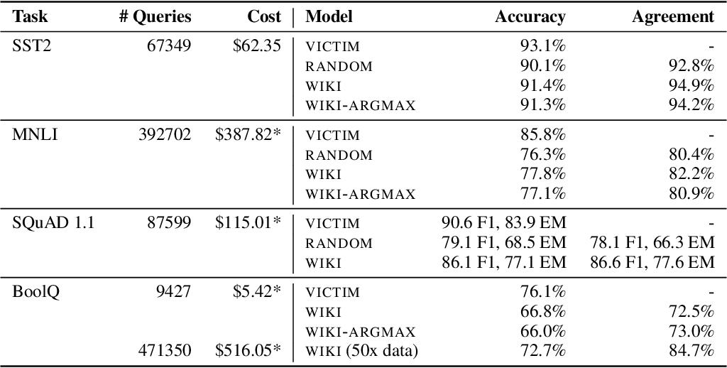 Figure 3 for Thieves on Sesame Street! Model Extraction of BERT-based APIs