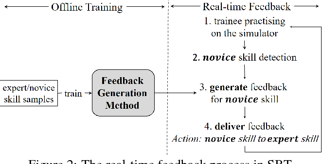 Figure 3 for Adversarial Generation of Real-time Feedback with Neural Networks for Simulation-based Training