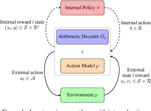 Figure 1 for Reinforcement Learning with Information-Theoretic Actuation