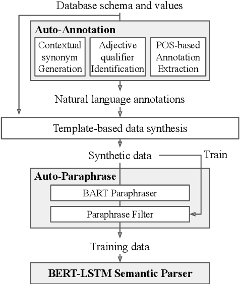 Figure 1 for AutoQA: From Databases To QA Semantic Parsers With Only Synthetic Training Data