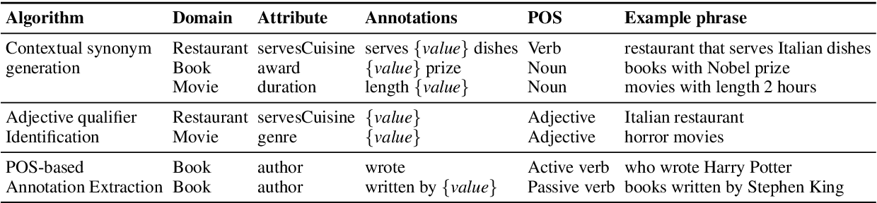 Figure 2 for AutoQA: From Databases To QA Semantic Parsers With Only Synthetic Training Data