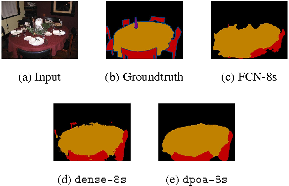 Figure 3 for Dense CNN Learning with Equivalent Mappings