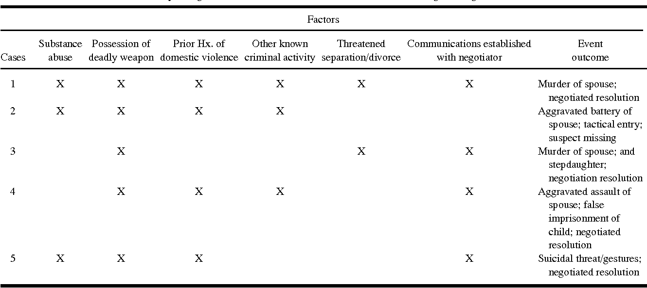 Hostage-Taking in the Context of Domestic Violence: Some
