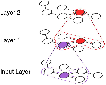 Figure 1 for Towards Efficient Large-Scale Graph Neural Network Computing