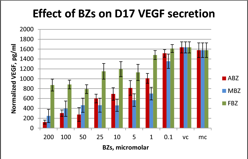 Figure 23 from In vitro anti-cancer effects of