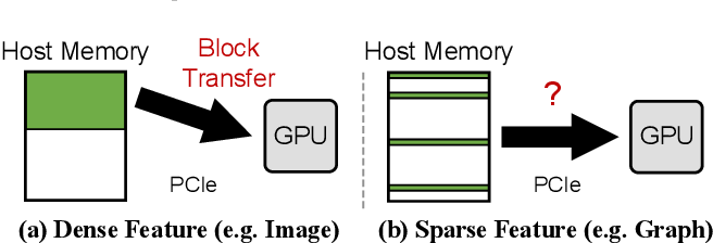 Figure 1 for Large Graph Convolutional Network Training with GPU-Oriented Data Communication Architecture