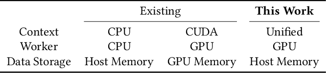 Figure 2 for Large Graph Convolutional Network Training with GPU-Oriented Data Communication Architecture