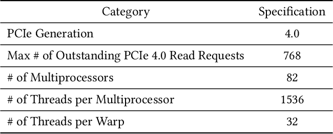 Figure 4 for Large Graph Convolutional Network Training with GPU-Oriented Data Communication Architecture