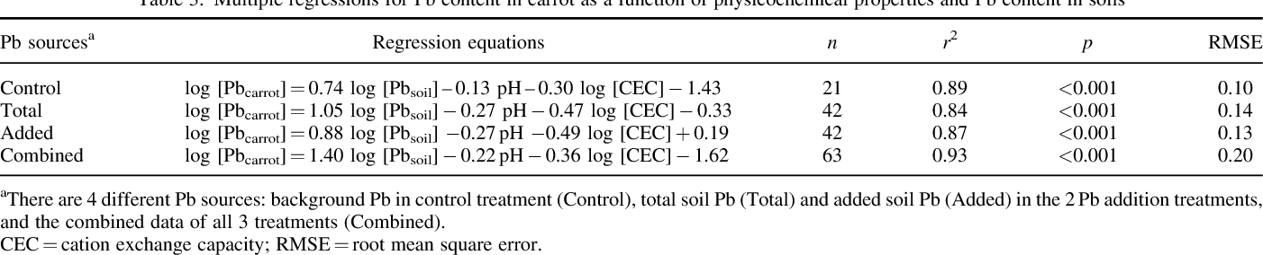Figure 3 from Transfer model of lead in soil-carrot (Daucus carota L