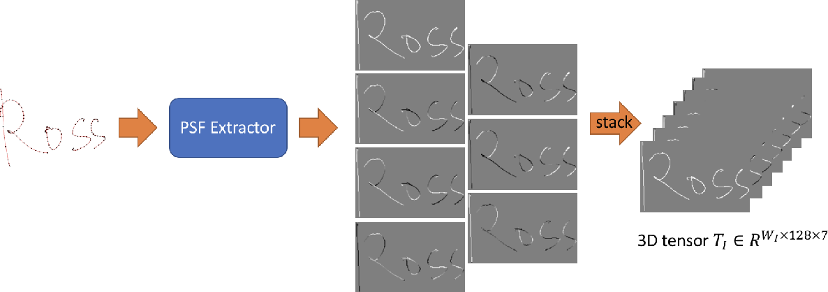 Figure 1 for Generative Adversarial Network for Handwritten Text