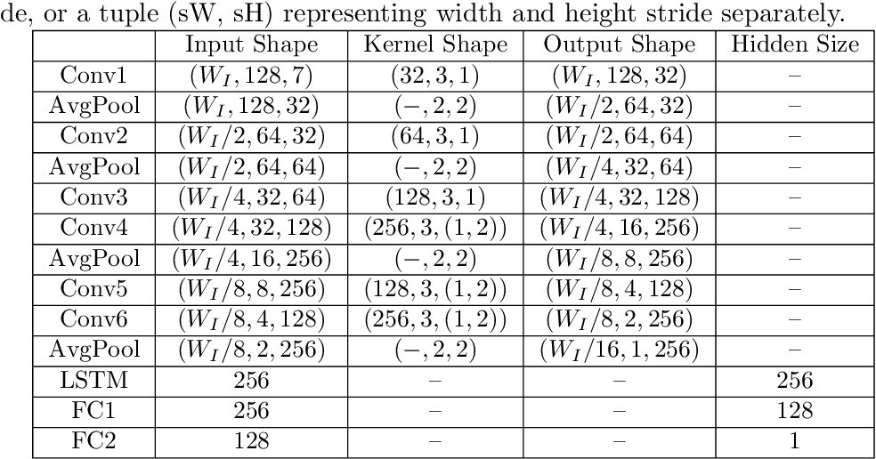Figure 2 for Generative Adversarial Network for Handwritten Text