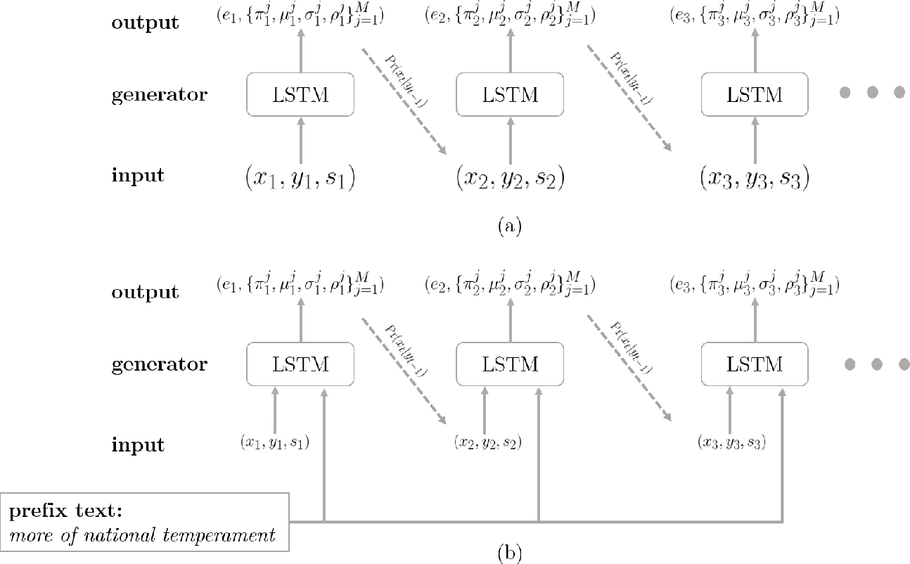 Figure 4 for Generative Adversarial Network for Handwritten Text