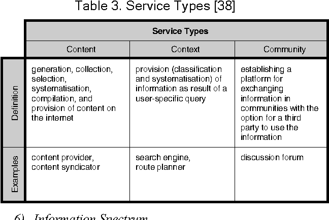 Table 3 from A Business Model-Based Classification Approach