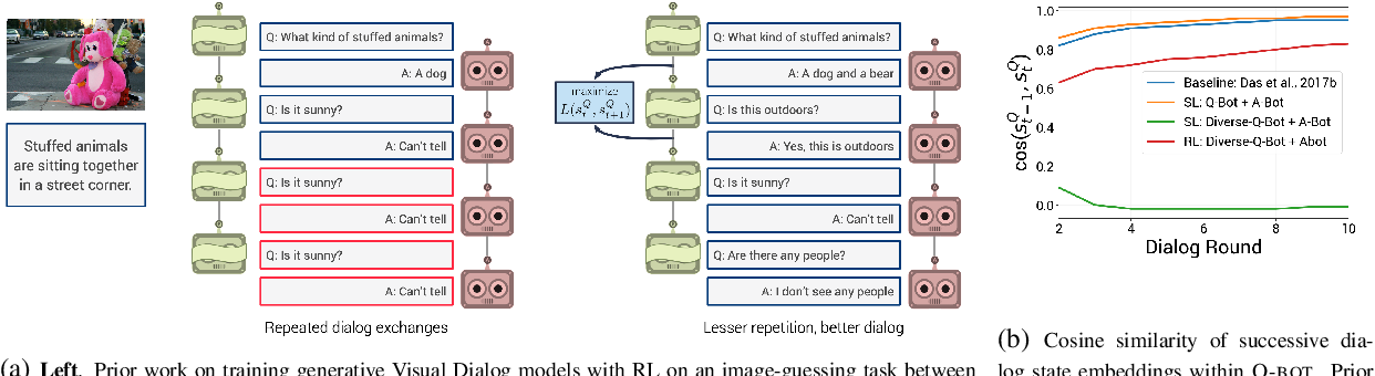 Figure 1 for Improving Generative Visual Dialog by Answering Diverse Questions