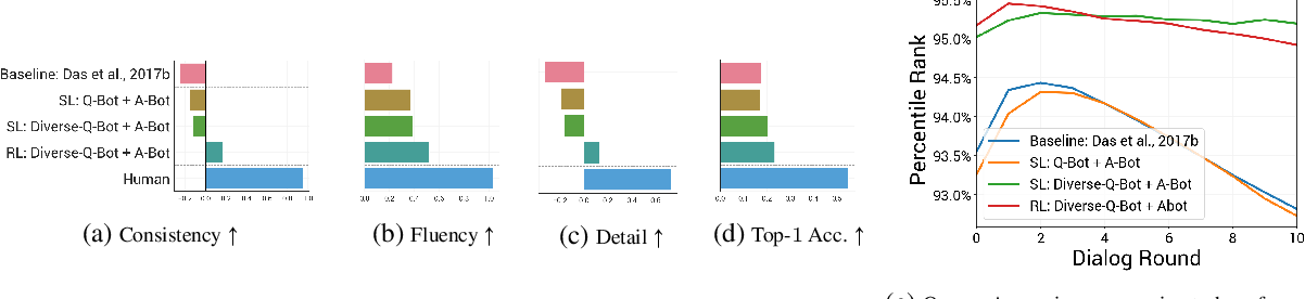 Figure 3 for Improving Generative Visual Dialog by Answering Diverse Questions