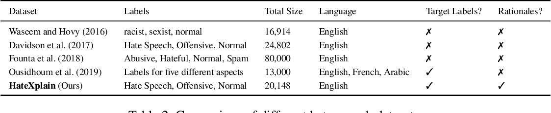 Figure 3 for HateXplain: A Benchmark Dataset for Explainable Hate Speech Detection