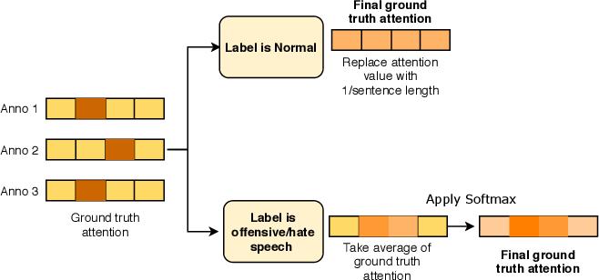 Figure 2 for HateXplain: A Benchmark Dataset for Explainable Hate Speech Detection