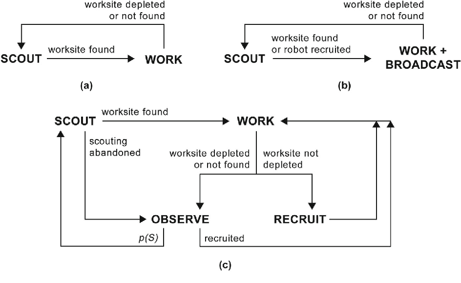 Figure 14 from The Information-Cost-Reward framework for